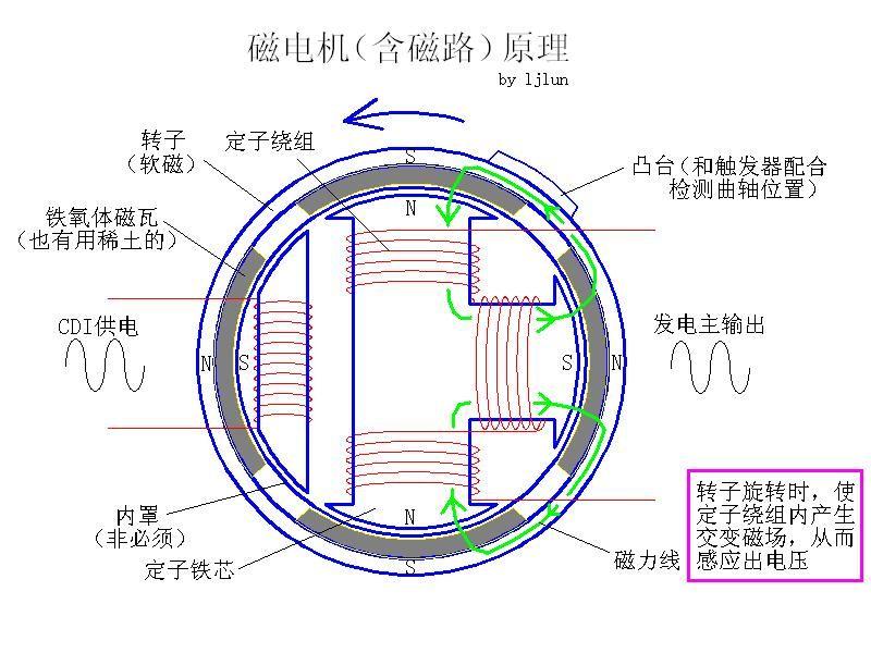 磁电机原理.jpg