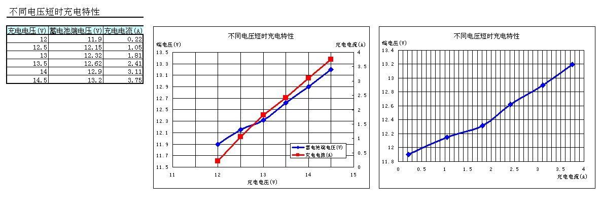 不同电压短时充电特性.jpg