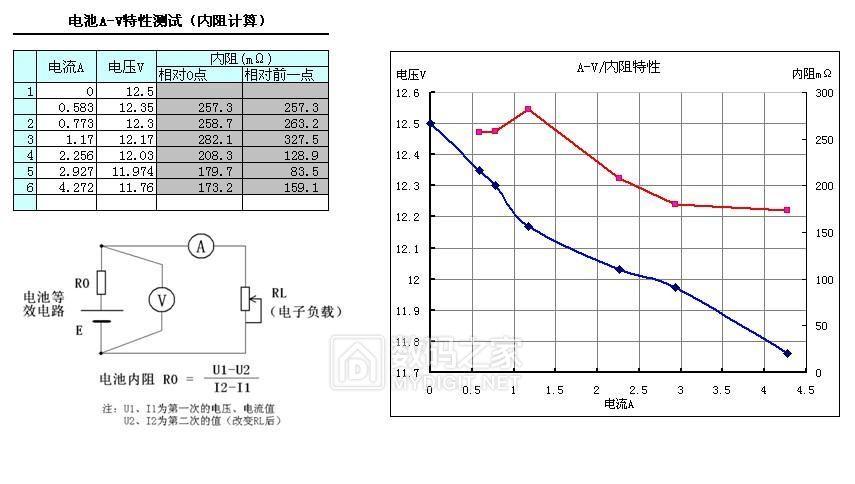 电池A-V特性测试(内阻计算).jpg