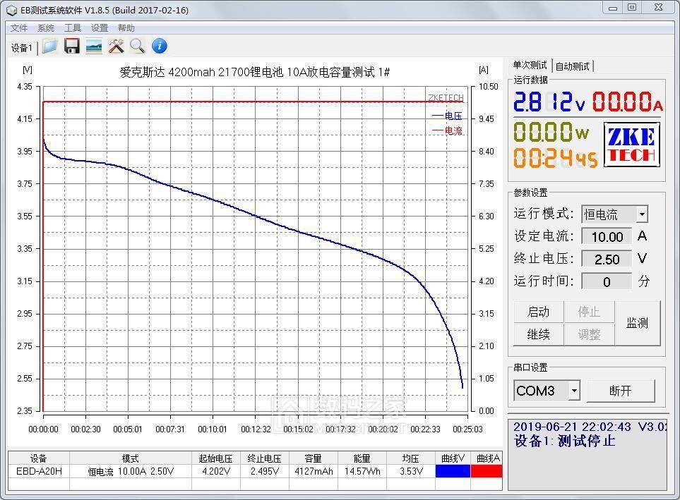 爱克斯达 4200mah 21700锂电池 10A放电容量测试 1#.jpg
