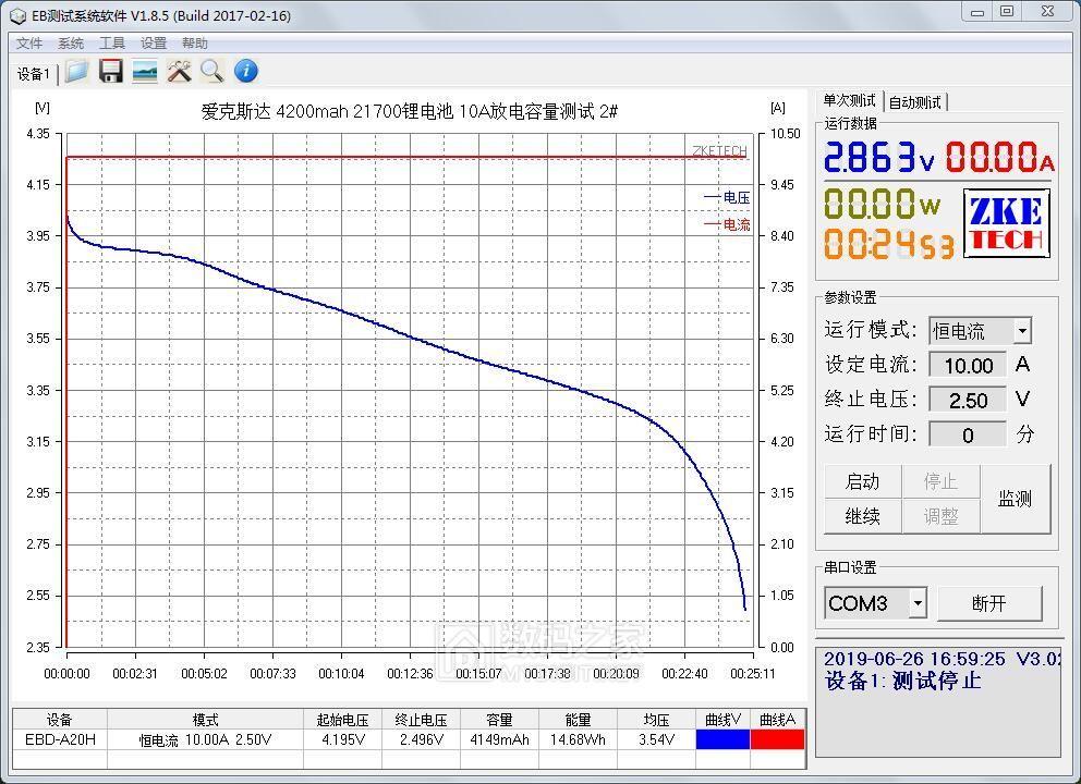 爱克斯达 4200mah 21700锂电池 10A放电容量测试 2#.jpg