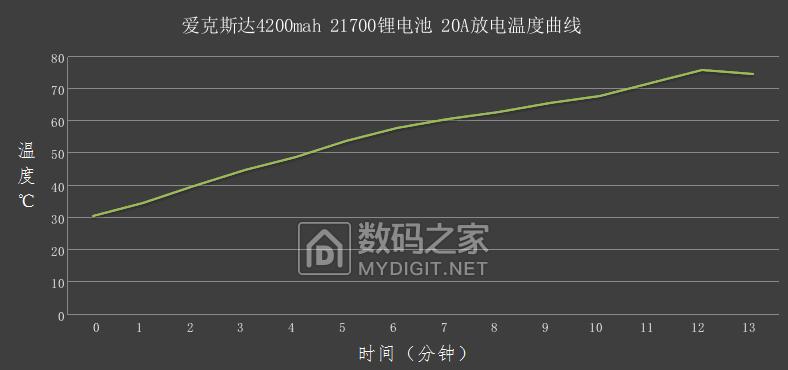 20A放电温度曲线.png