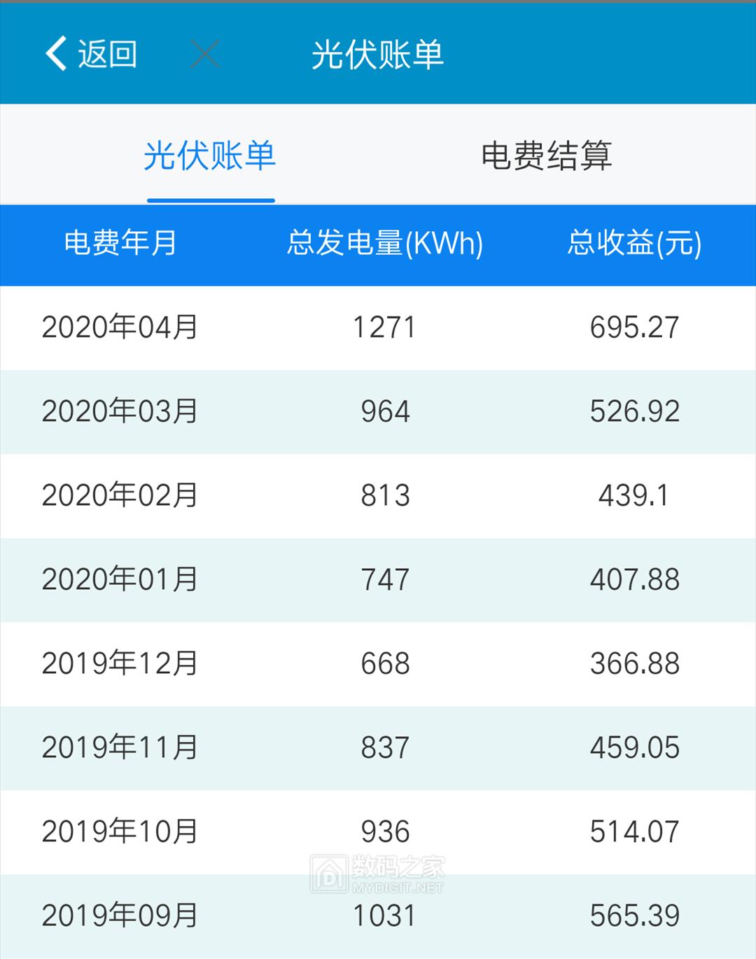 电E宝每月入网电量和电费