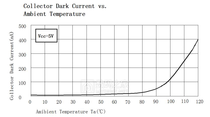 光敏IC传感器PT550_暗电流与温度曲线.png