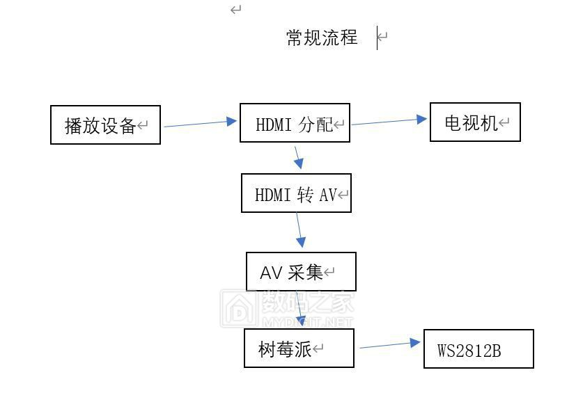 常规流程.JPG