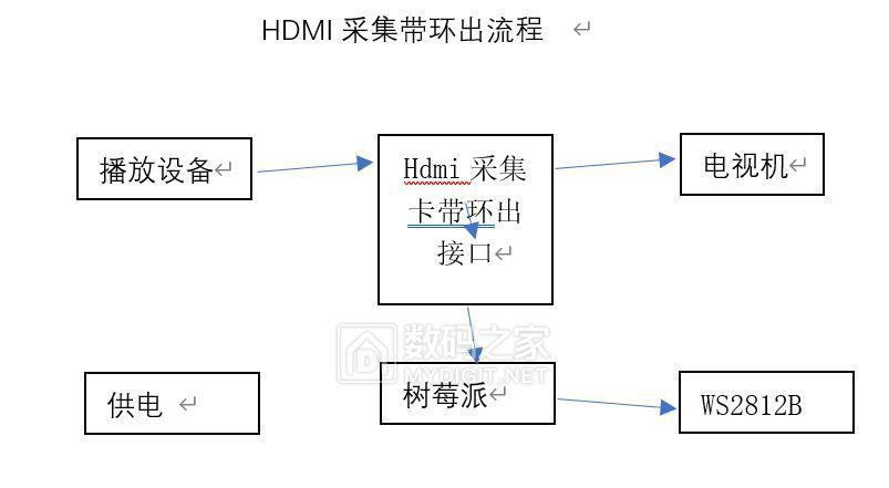 HDMI采集带环出