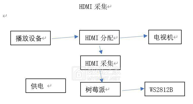 HDMI采集