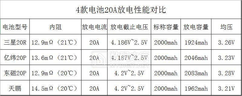 4款电池20A放电数据对比.png