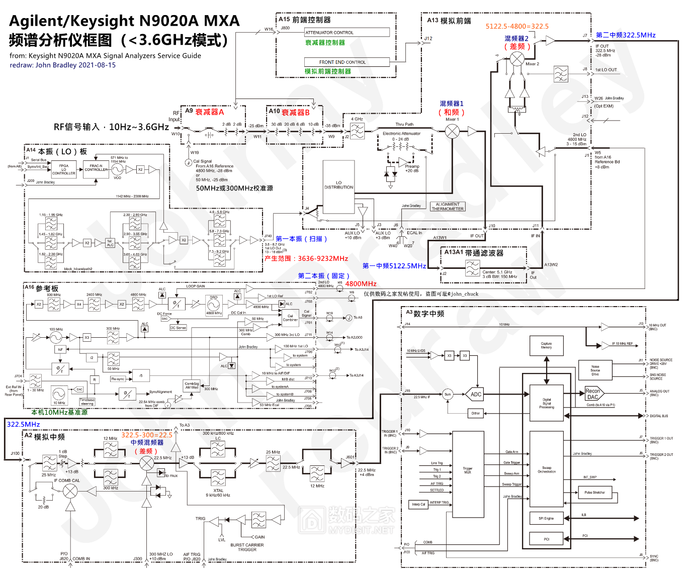 N9020A-3.6G-框图 - 水印.png